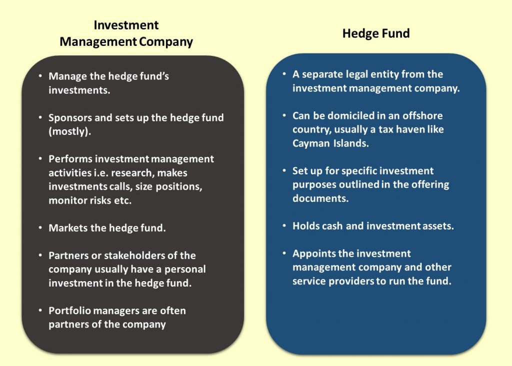 16 Questions To Test What You Know About Hedge Funds Investment Cache