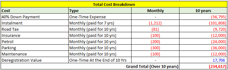 Total cost breakdown over 10 years for owning and driving a car daily