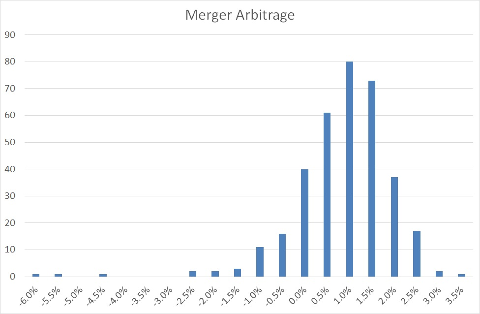 Merger Arbitrage return distribution
