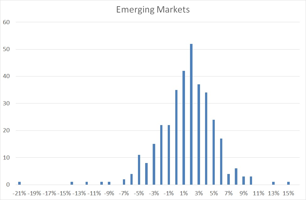 Emerging Markets distribution
