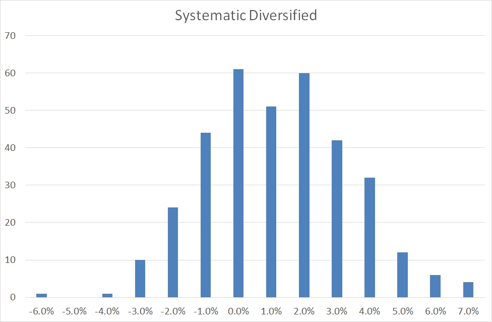 Systematic Diversified distribution