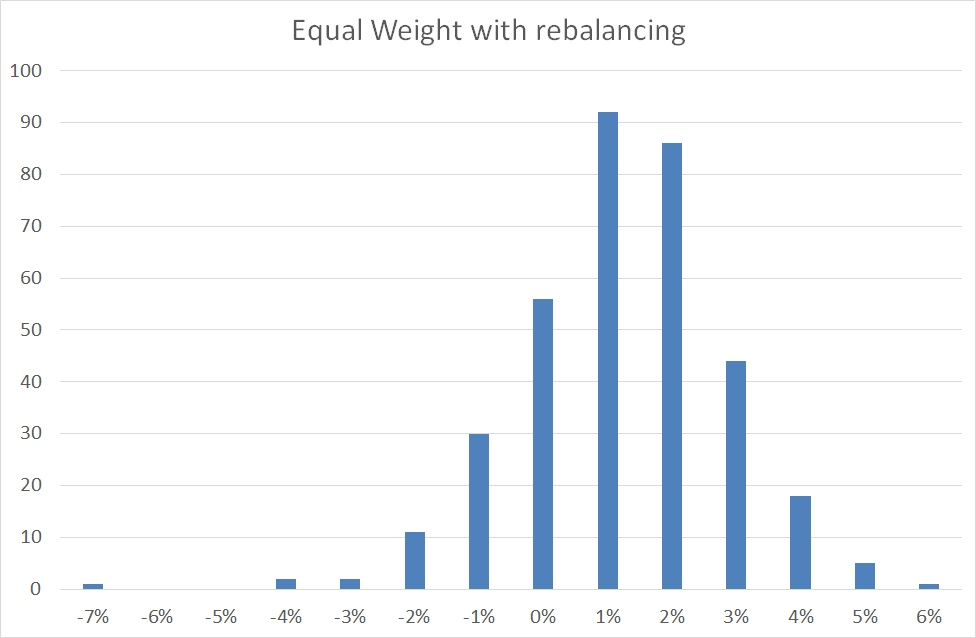Equal Weight distribution